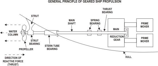 Ship Propulsion